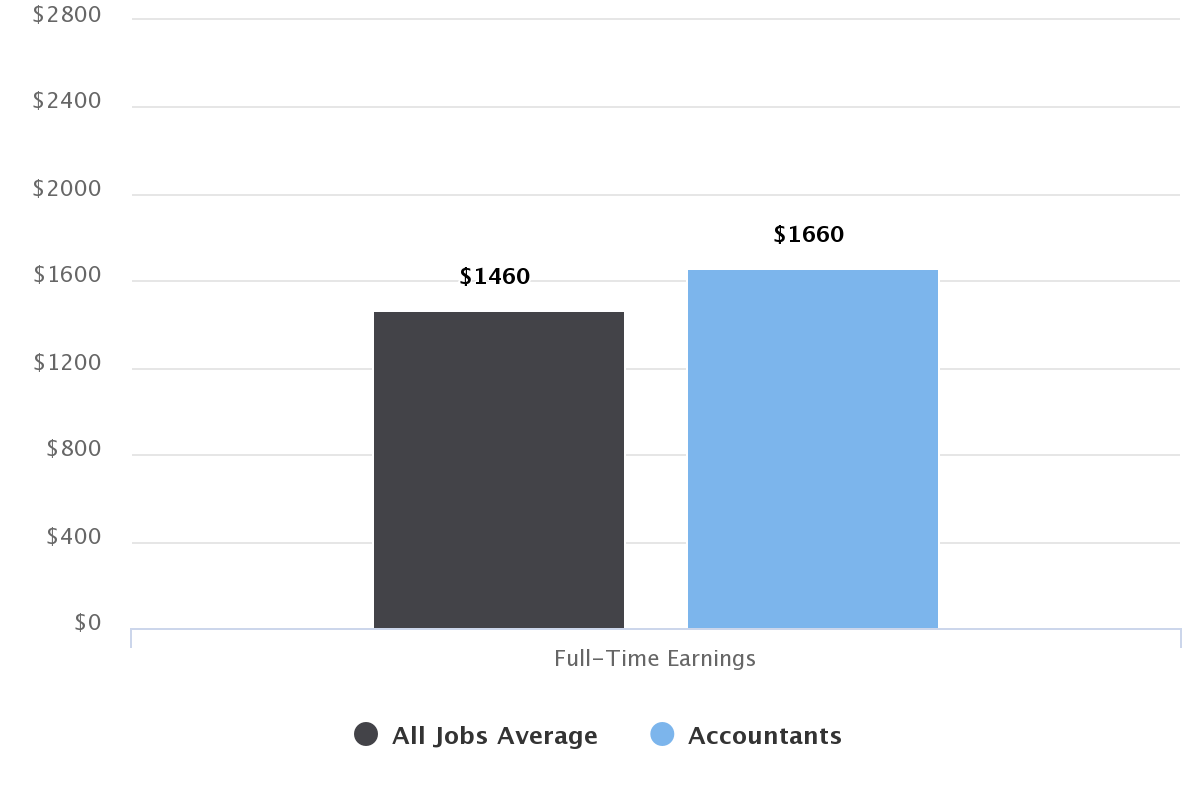 Accountant salary