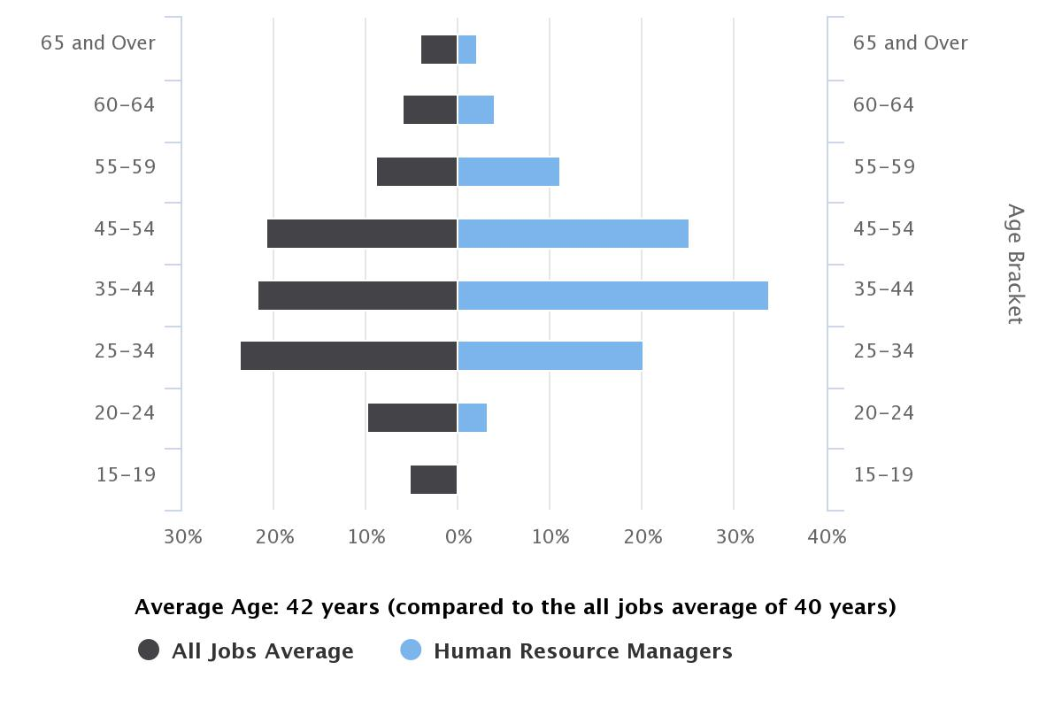 How to Become a HR Manager - Career Salaries, Job Stats
