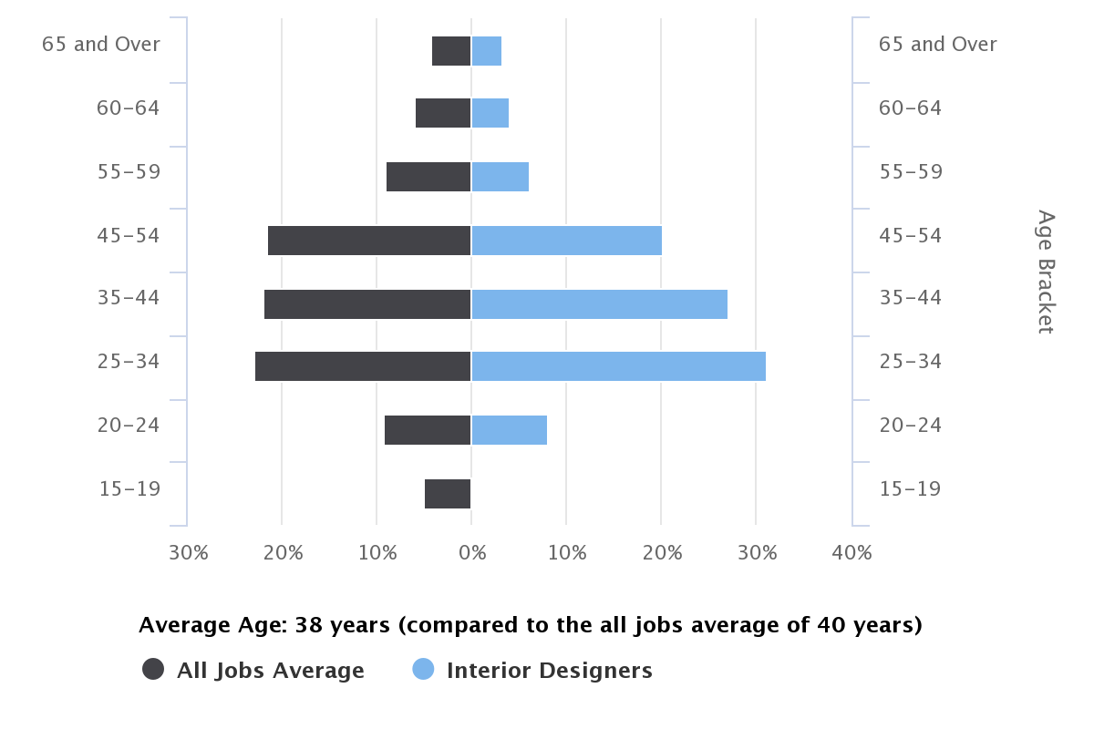 How To Become An Interior Designer Salary Career Jobs