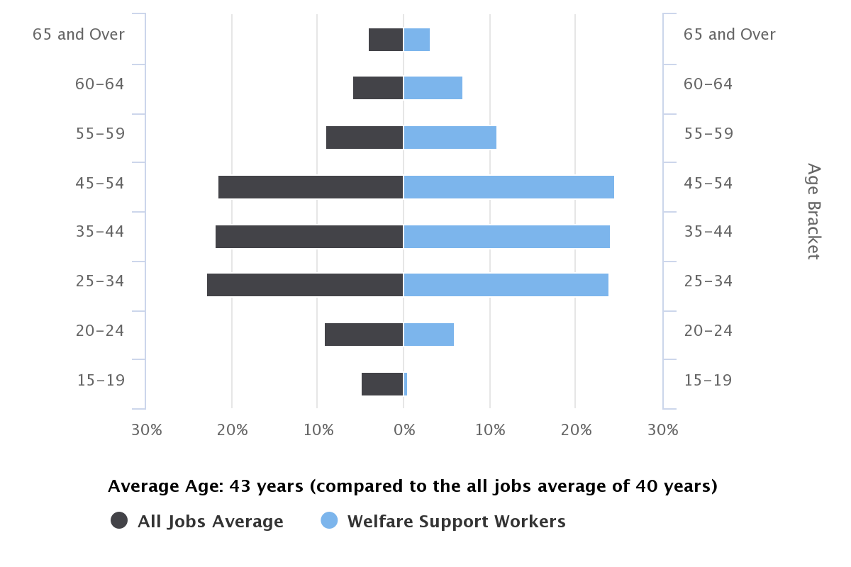Welfare Support Worker Age