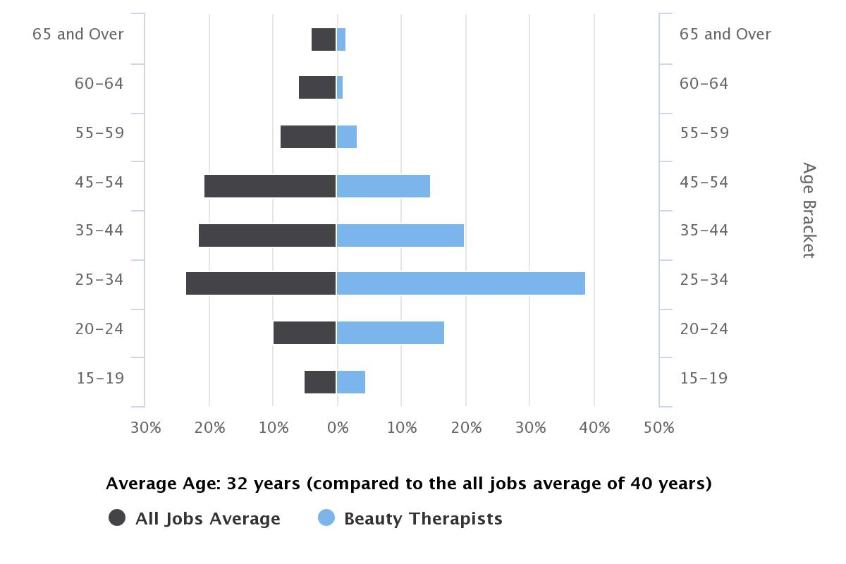 How to Become a Beauty Therapist - Salaries and Job Stats