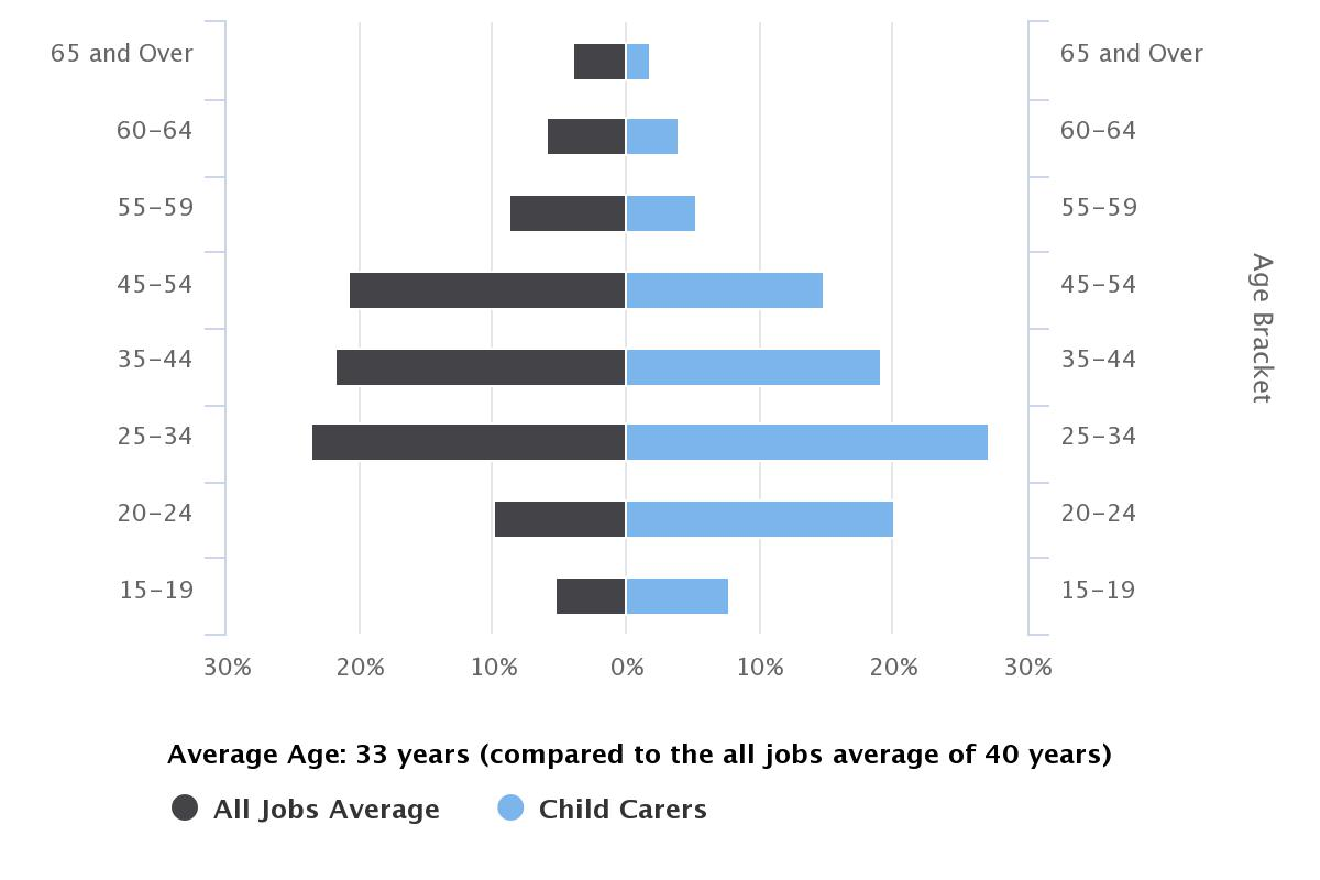 How To Become A Childcare Worker Career Salaries Job