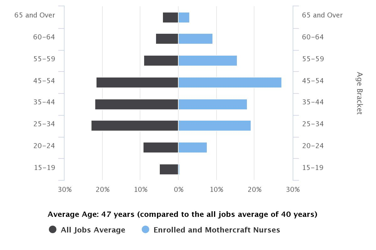 enrolled nurse age