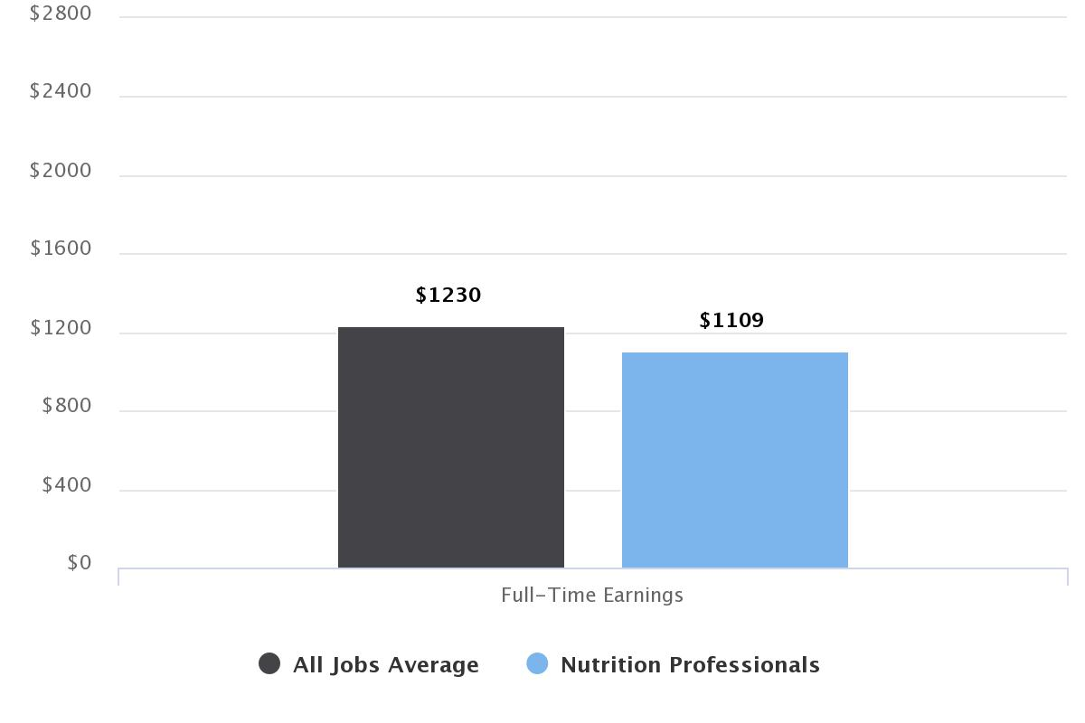 How to Become a Nutritionist - Career Salaries, Job Stats